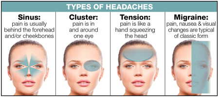 Headaches types